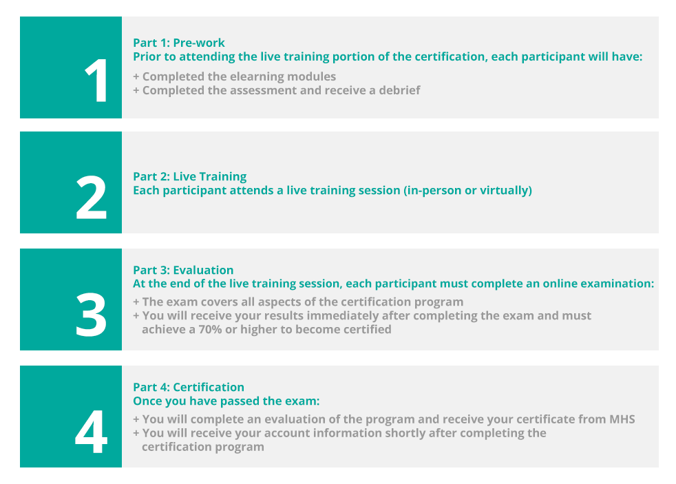 EQ Certification Process